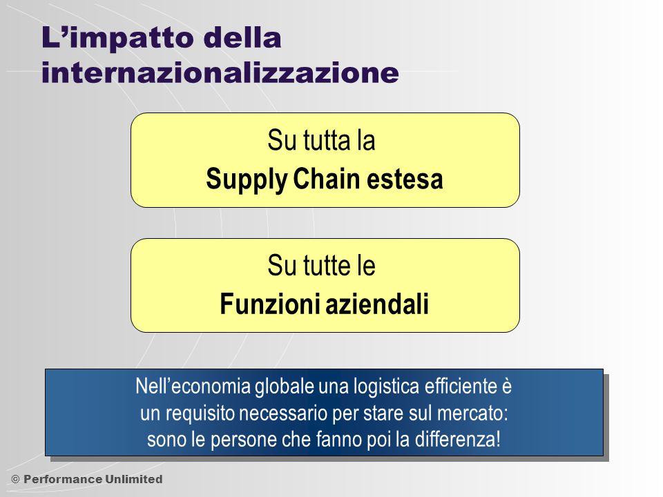 L'impatto della internazionalizzazione
