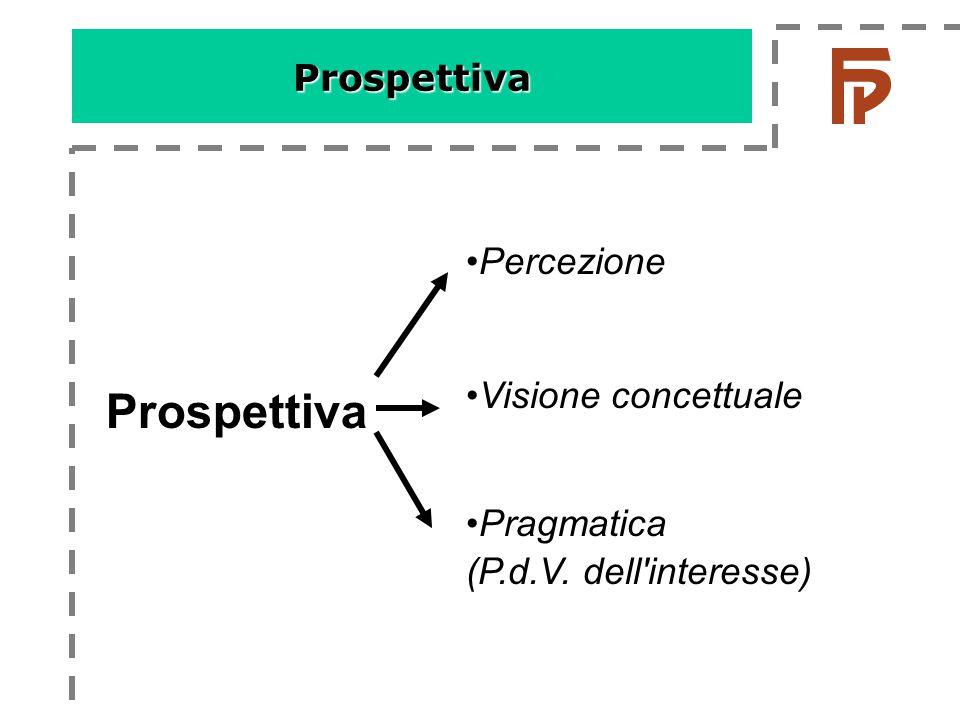 Prospettiva Prospettiva Percezione Visione concettuale Pragmatica