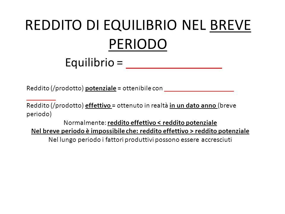 REDDITO DI EQUILIBRIO NEL BREVE PERIODO