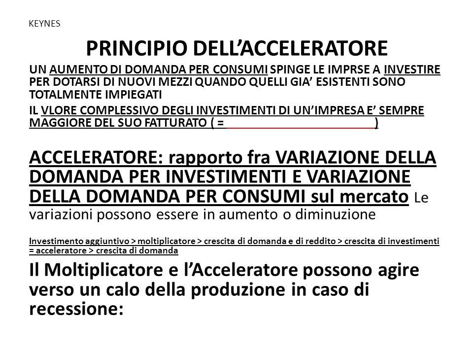 PRINCIPIO DELL'ACCELERATORE