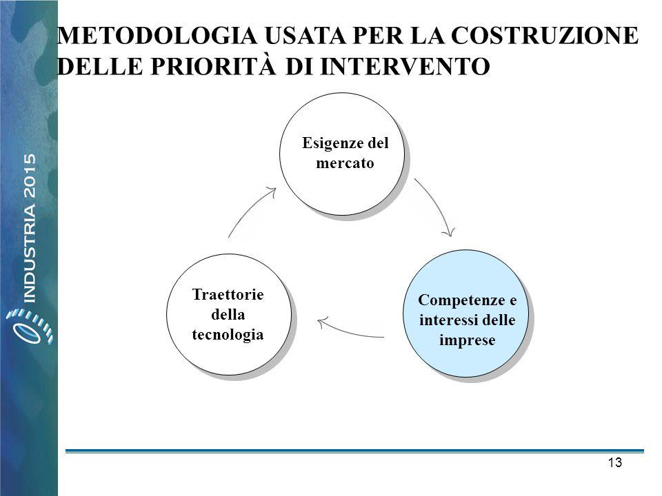 Traettorie della tecnologia Competenze e interessi delle imprese