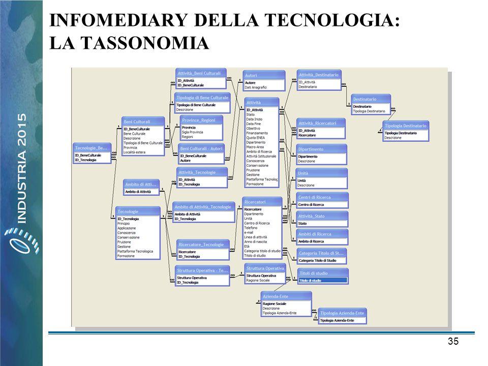 INFOMEDIARY DELLA TECNOLOGIA: LA TASSONOMIA