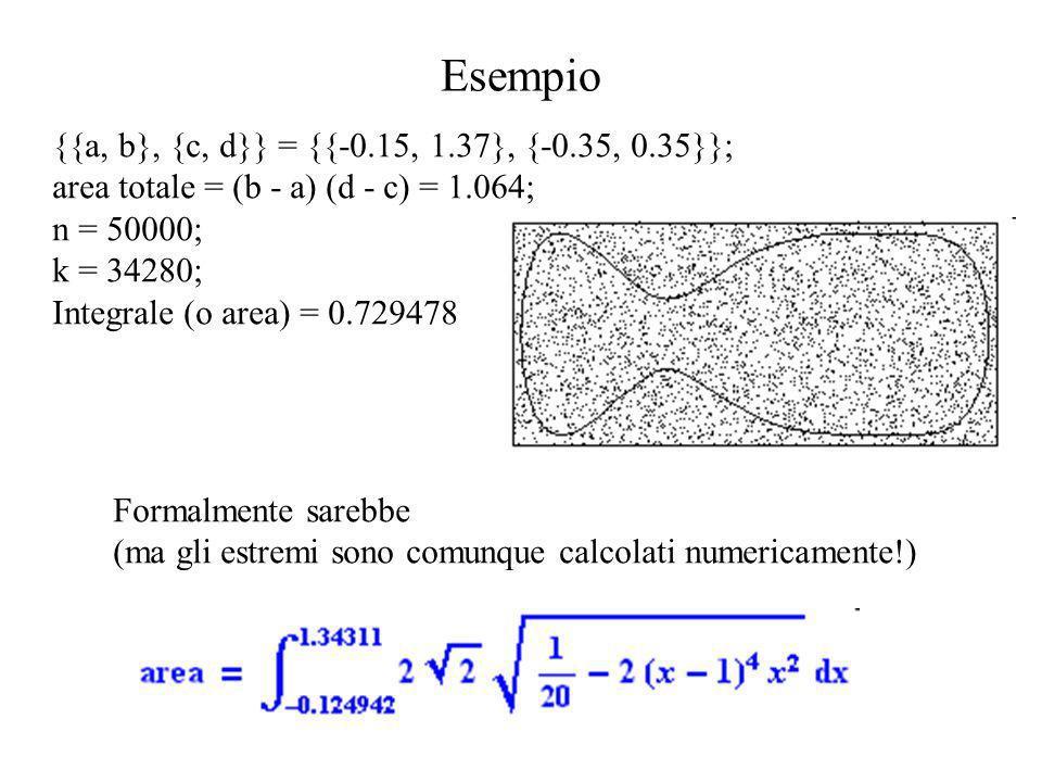 Esempio {{a, b}, {c, d}} = {{-0.15, 1.37}, {-0.35, 0.35}};