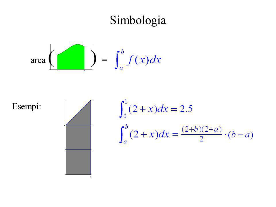 Simbologia area ( ) = Esempi: