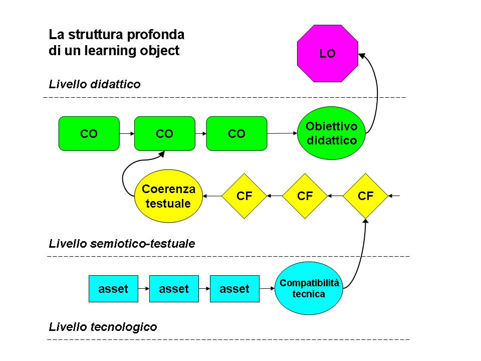 Struttura profonda di un modello di learning object a tre livelli