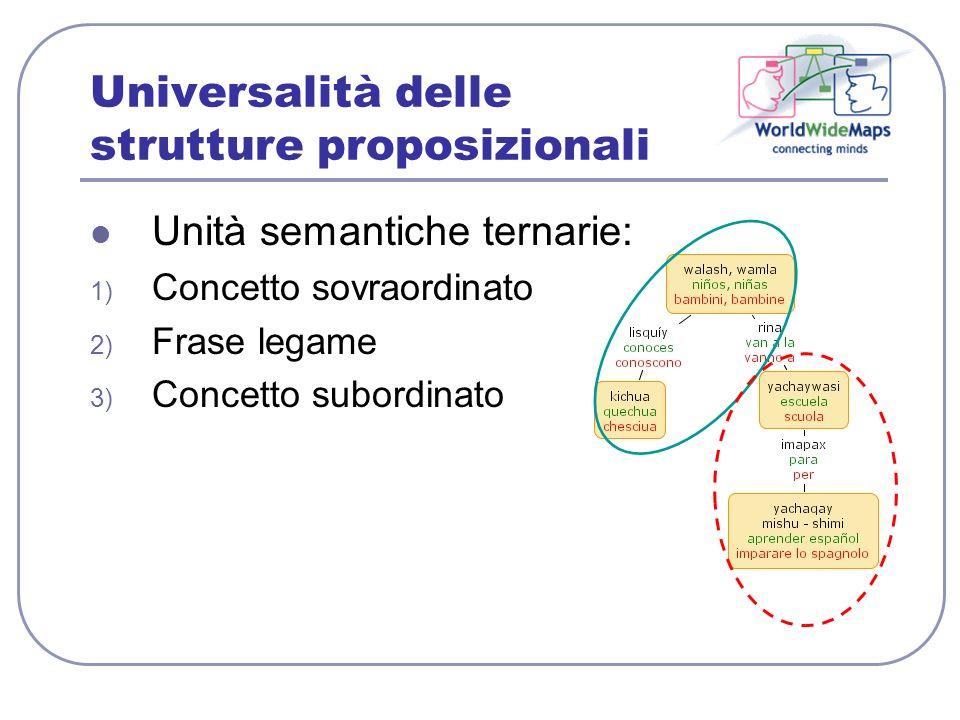 Universalità delle strutture proposizionali