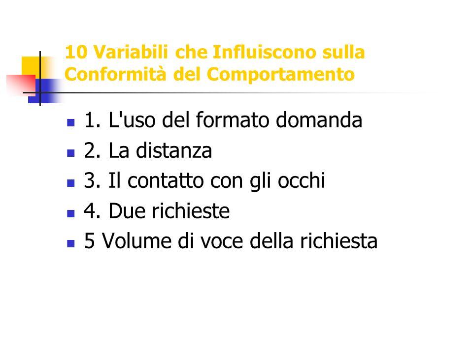 10 Variabili che Influiscono sulla Conformità del Comportamento