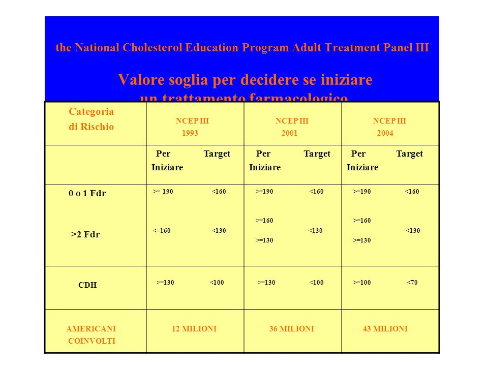 the National Cholesterol Education Program Adult Treatment Panel III Valore soglia per decidere se iniziare un trattamento farmacologico