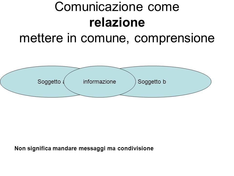 Comunicazione come relazione mettere in comune, comprensione