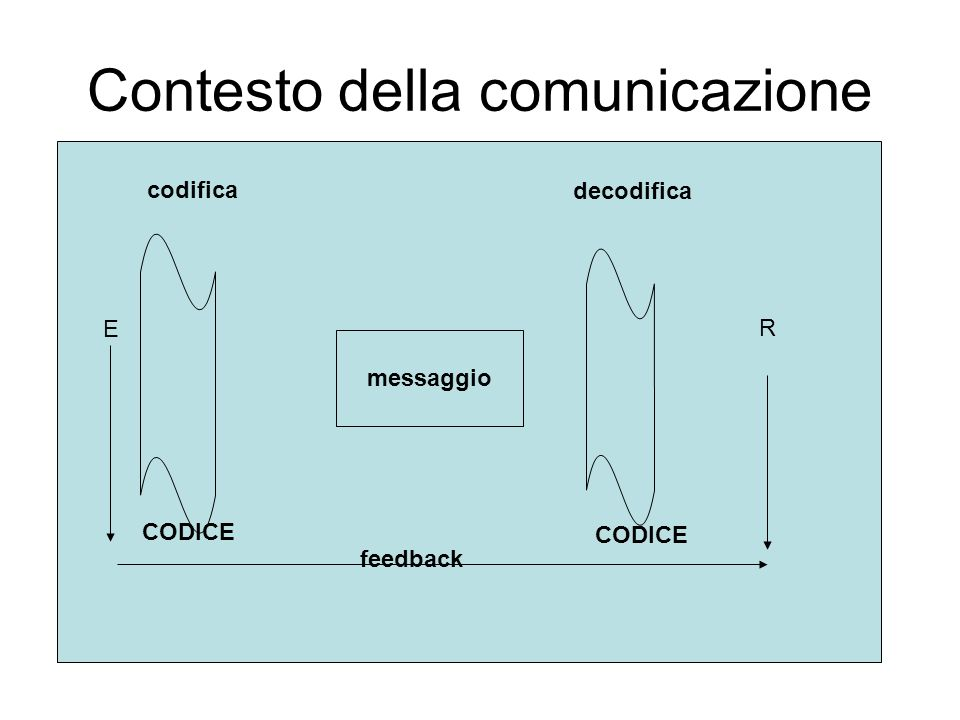 Contesto della comunicazione