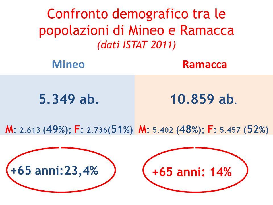 Confronto demografico tra le popolazioni di Mineo e Ramacca (dati ISTAT 2011)