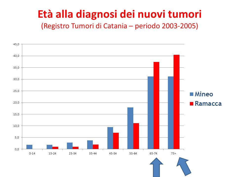 Età alla diagnosi dei nuovi tumori (Registro Tumori di Catania – periodo 2003-2005)