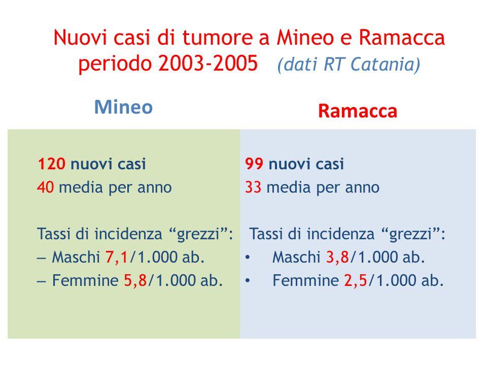 Nuovi casi di tumore a Mineo e Ramacca periodo 2003-2005 (dati RT Catania)