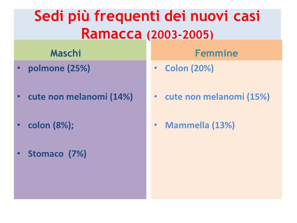 Sedi più frequenti dei nuovi casi Ramacca (2003-2005)
