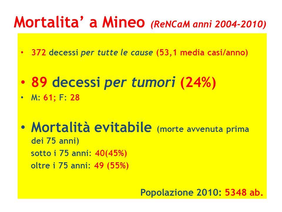 Mortalita' a Mineo (ReNCaM anni 2004-2010)
