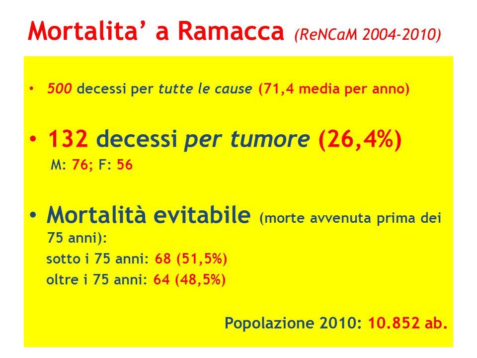 Mortalita' a Ramacca (ReNCaM 2004-2010)