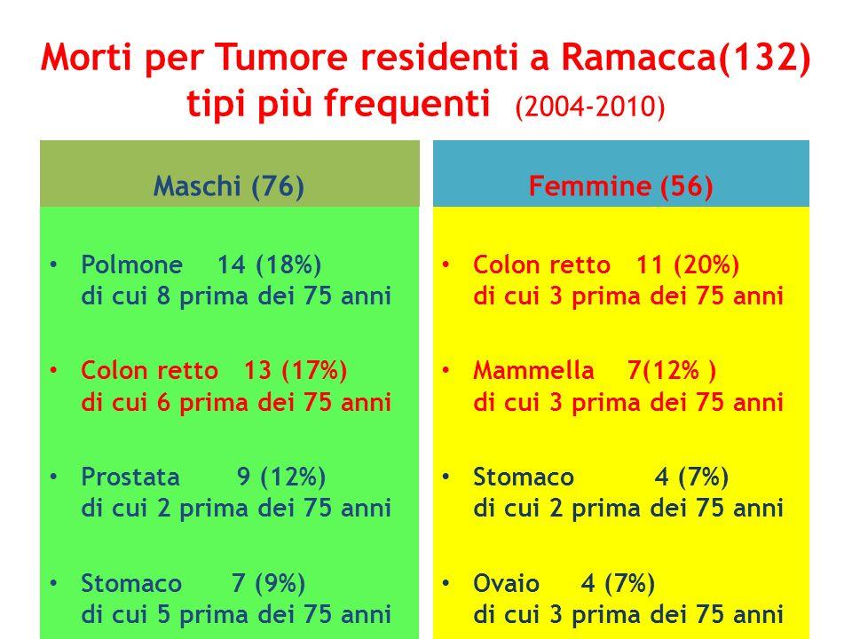 Morti per Tumore residenti a Ramacca(132) tipi più frequenti (2004-2010)