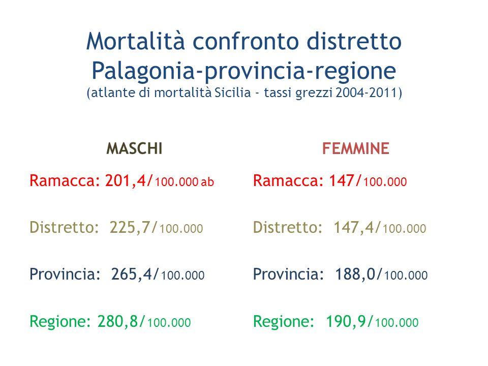 Mortalità confronto distretto Palagonia-provincia-regione (atlante di mortalità Sicilia - tassi grezzi 2004-2011)