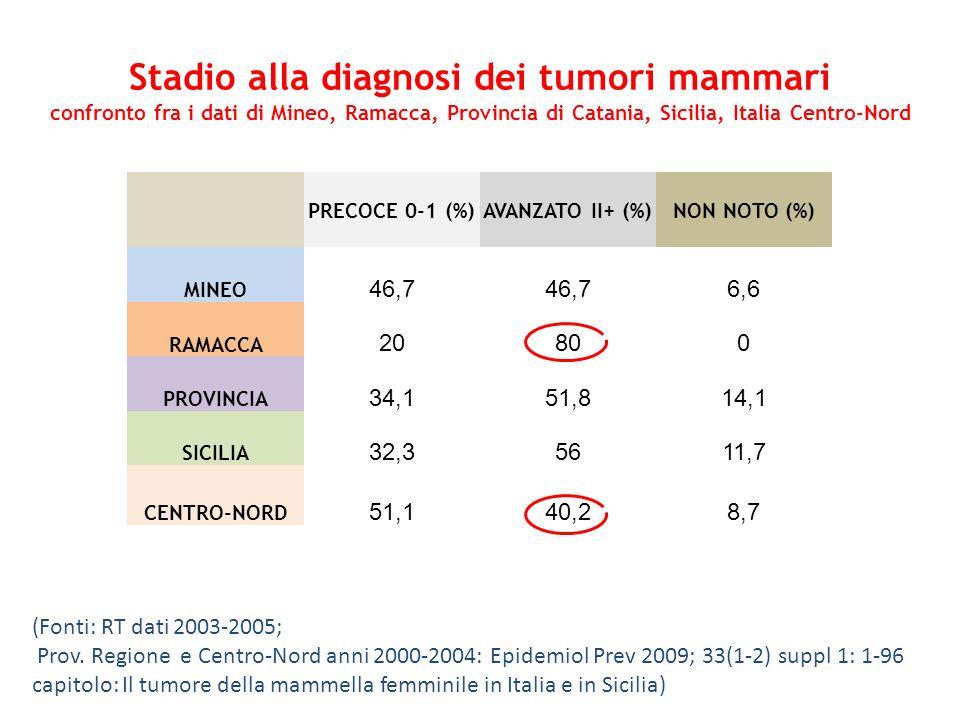 Stadio alla diagnosi dei tumori mammari confronto fra i dati di Mineo, Ramacca, Provincia di Catania, Sicilia, Italia Centro-Nord