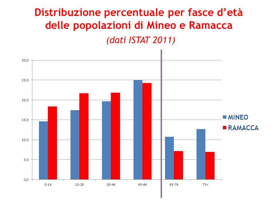 Distribuzione percentuale per fasce d'età delle popolazioni di Mineo e Ramacca (dati ISTAT 2011)