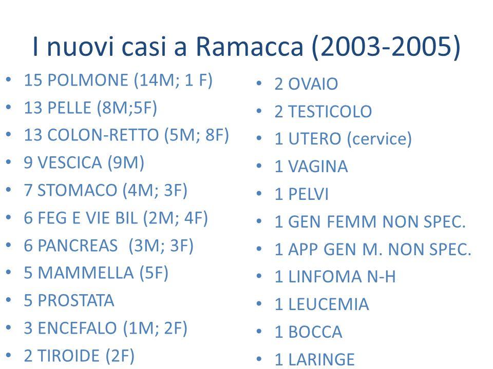 I nuovi casi a Ramacca (2003-2005)