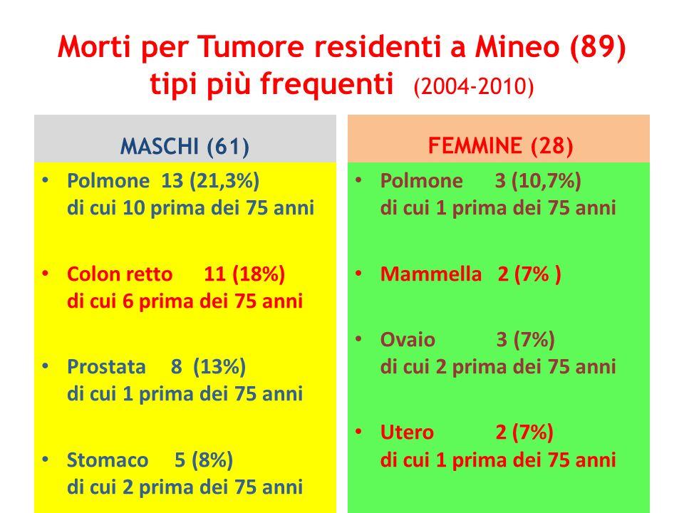 Morti per Tumore residenti a Mineo (89) tipi più frequenti (2004-2010)