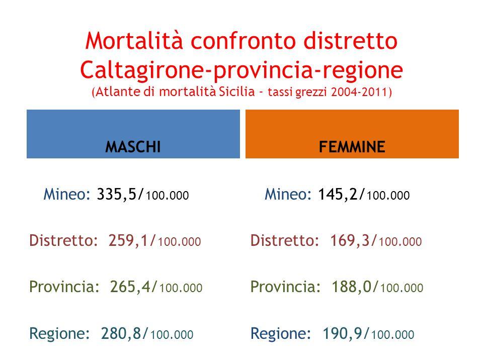 Mortalità confronto distretto Caltagirone-provincia-regione (Atlante di mortalità Sicilia - tassi grezzi 2004-2011)