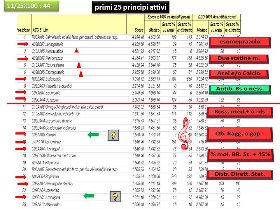 11/25X100 : 44 primi 25 principi attivi 13