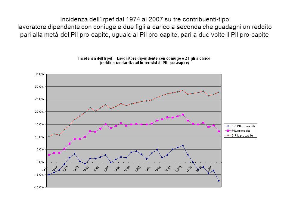 Incidenza dell'Irpef dal 1974 al 2007 su tre contribuenti-tipo: lavoratore dipendente con coniuge e due figli a carico a seconda che guadagni un reddito pari alla metà del Pil pro-capite, uguale al Pil pro-capite, pari a due volte il Pil pro-capite