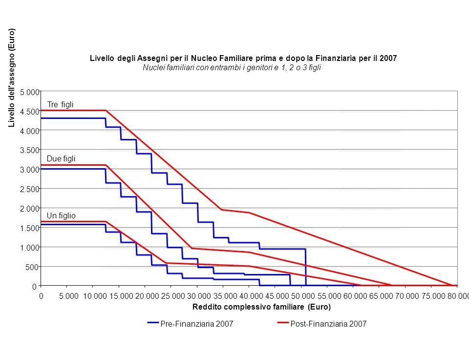Livello degli Assegni per il Nucleo Familiare prima e dopo la Finanziaria per il 2007
