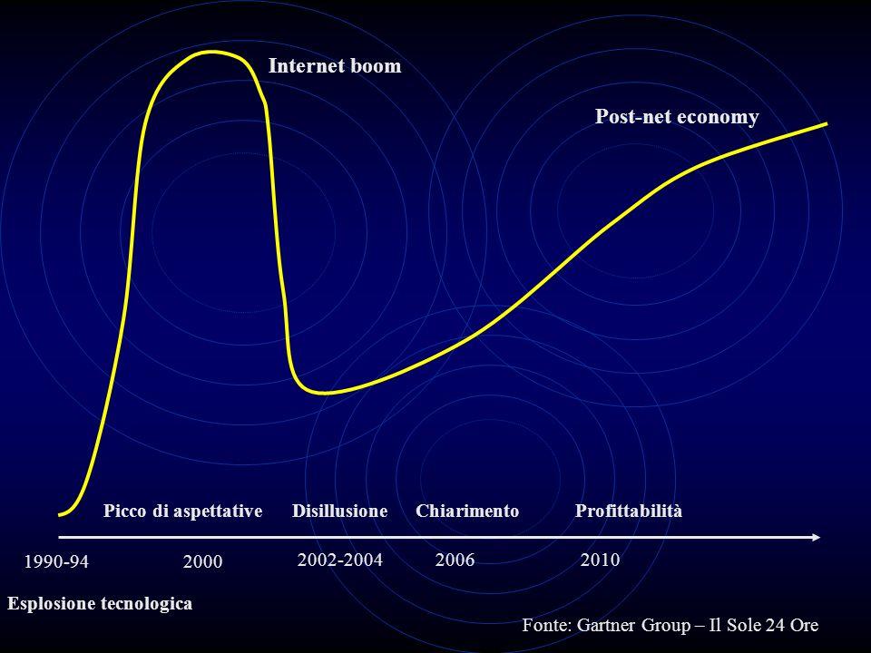 Internet boom Post-net economy Picco di aspettative Disillusione