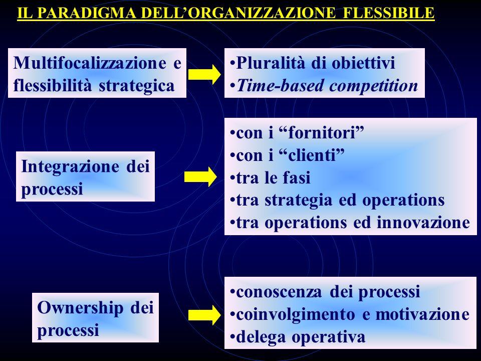 Multifocalizzazione e flessibilità strategica Pluralità di obiettivi