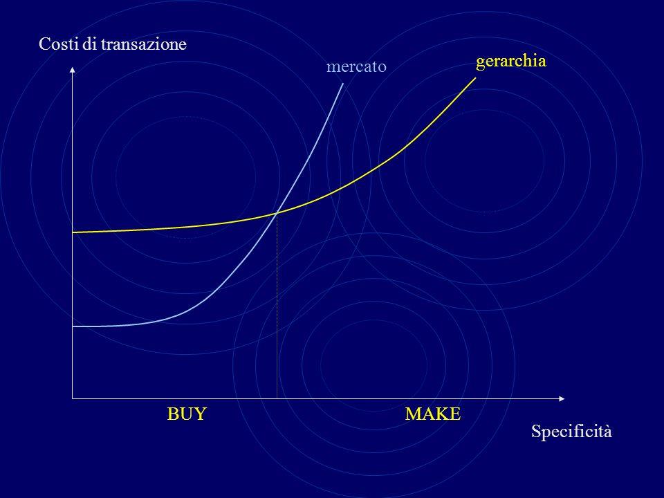 Costi di transazione gerarchia mercato BUY MAKE Specificità