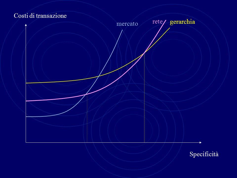 Costi di transazione rete gerarchia mercato Specificità