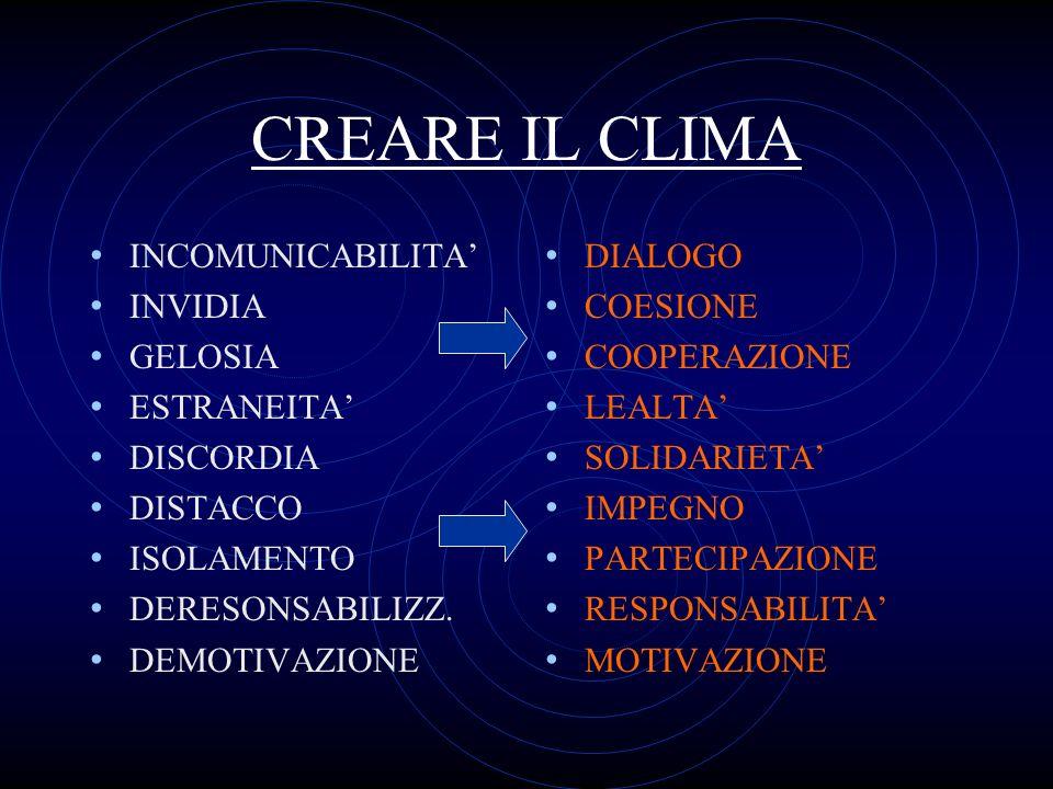 CREARE IL CLIMA INCOMUNICABILITA' INVIDIA GELOSIA ESTRANEITA'