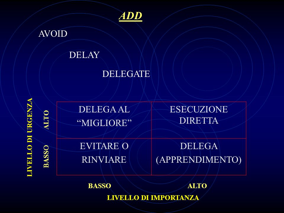 ADD AVOID DELAY DELEGATE DELEGA AL MIGLIORE ESECUZIONE DIRETTA