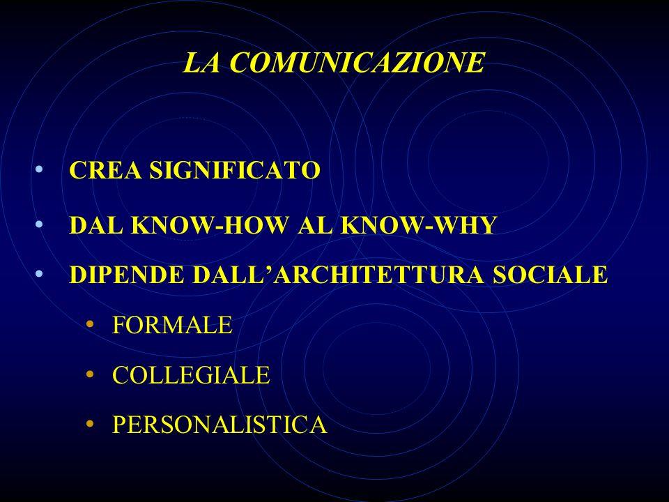 LA COMUNICAZIONE CREA SIGNIFICATO DAL KNOW-HOW AL KNOW-WHY