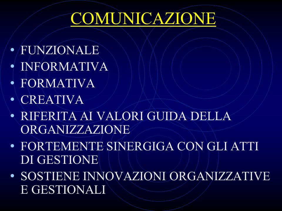 COMUNICAZIONE FUNZIONALE INFORMATIVA FORMATIVA CREATIVA