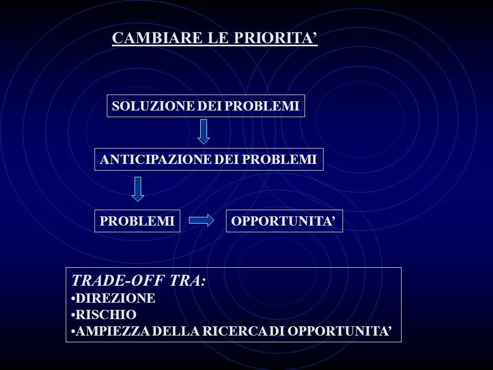 CAMBIARE LE PRIORITA' TRADE-OFF TRA: SOLUZIONE DEI PROBLEMI