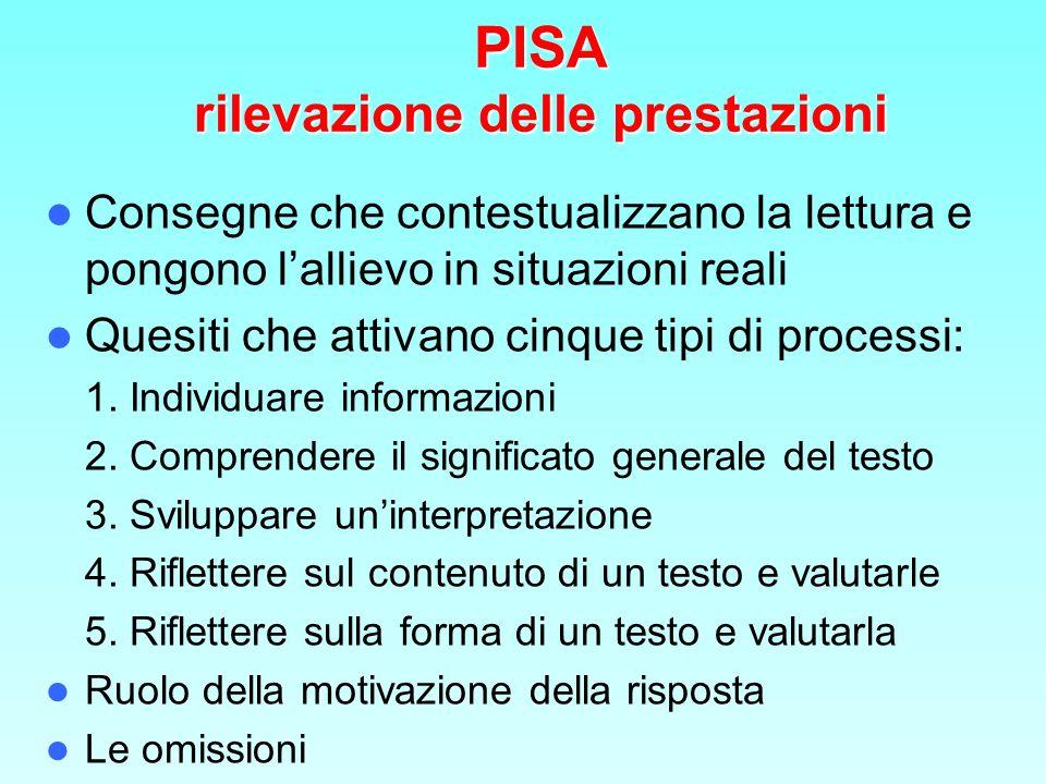 PISA rilevazione delle prestazioni
