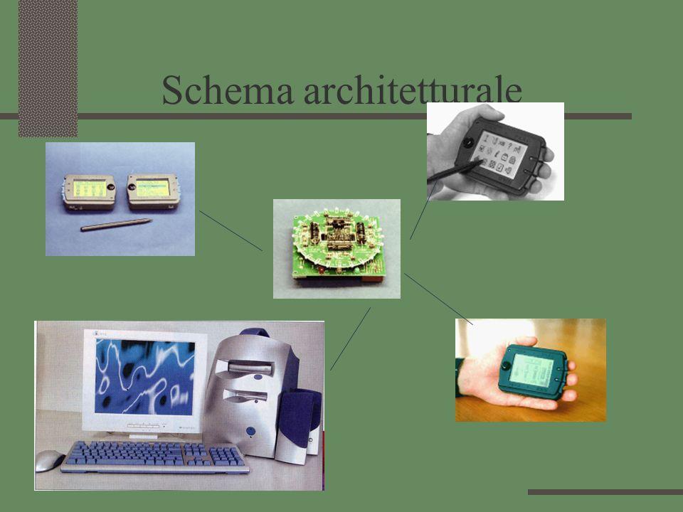 Schema architetturale