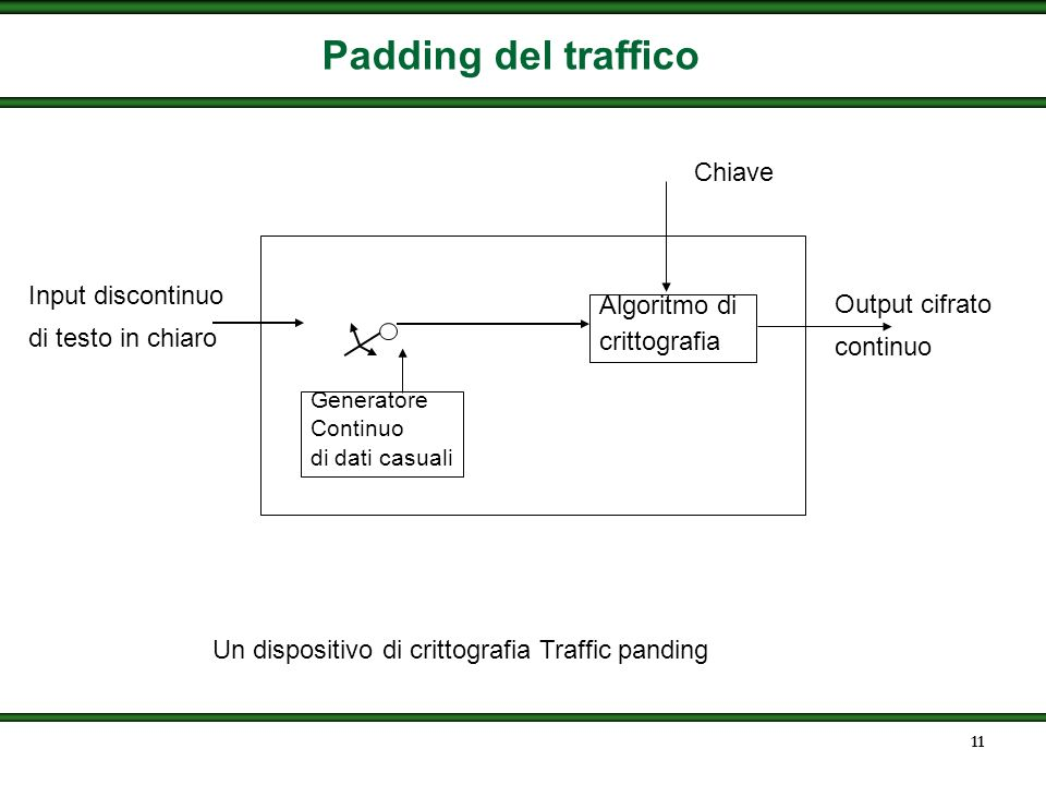 Padding del traffico Chiave Input discontinuo Output cifrato