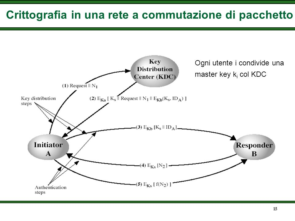 Crittografia in una rete a commutazione di pacchetto