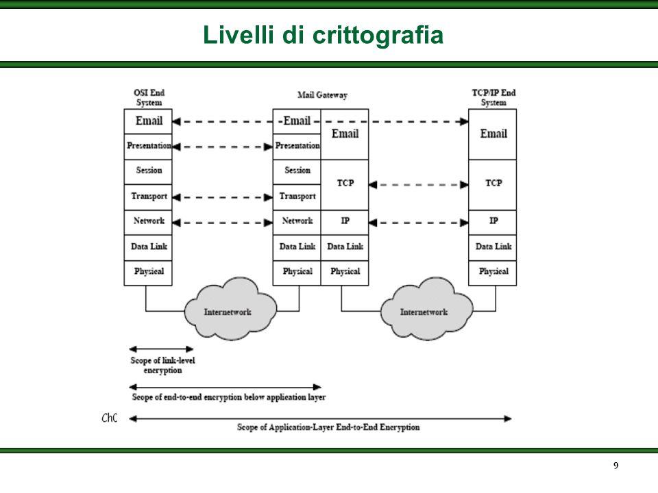Livelli di crittografia