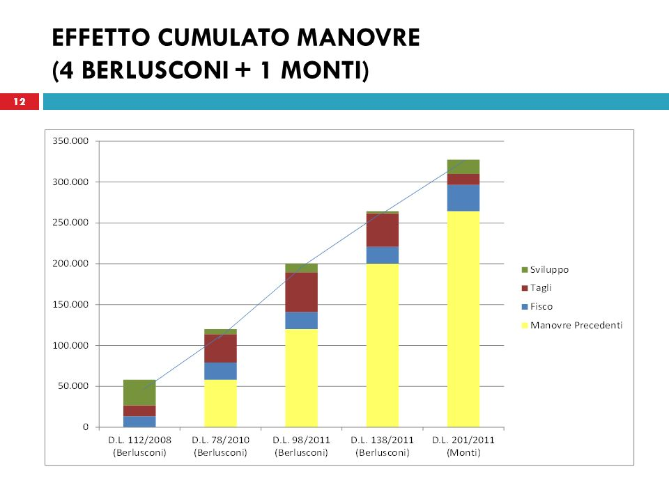 EFFETTO CUMULATO MANOVRE (4 BERLUSCONI + 1 MONTI)
