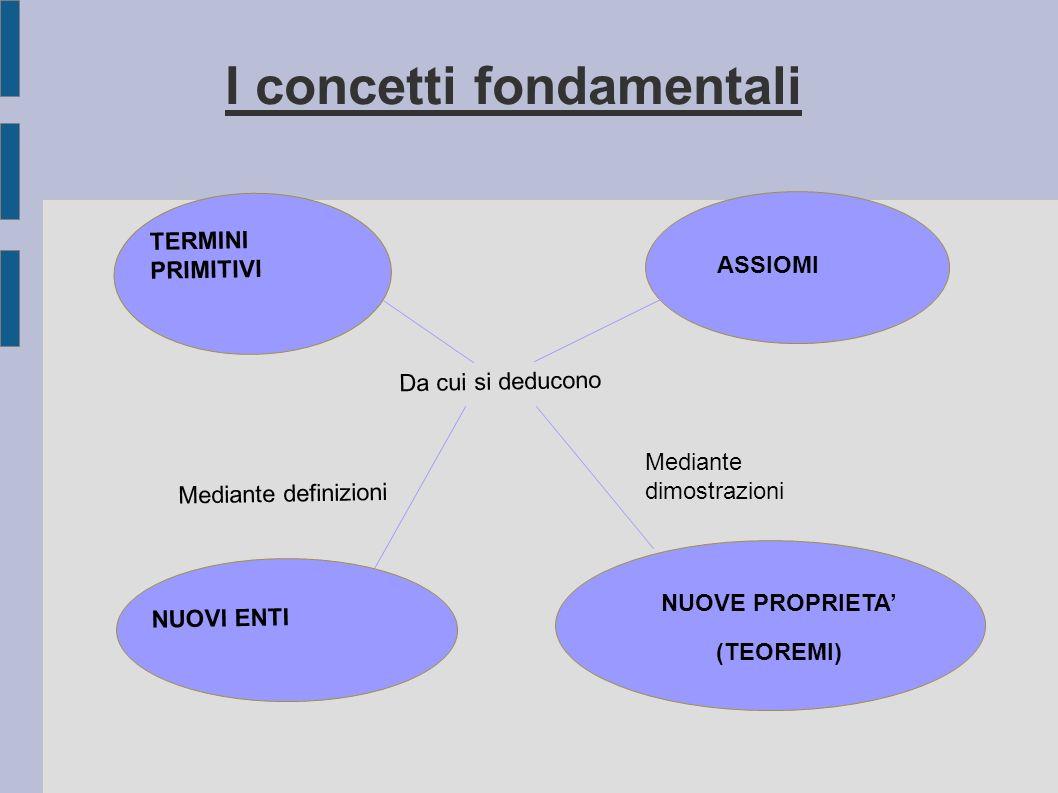 I concetti fondamentali