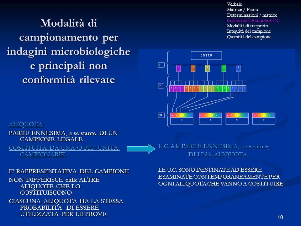 Modalità di campionamento per indagini microbiologiche e principali non conformità rilevate