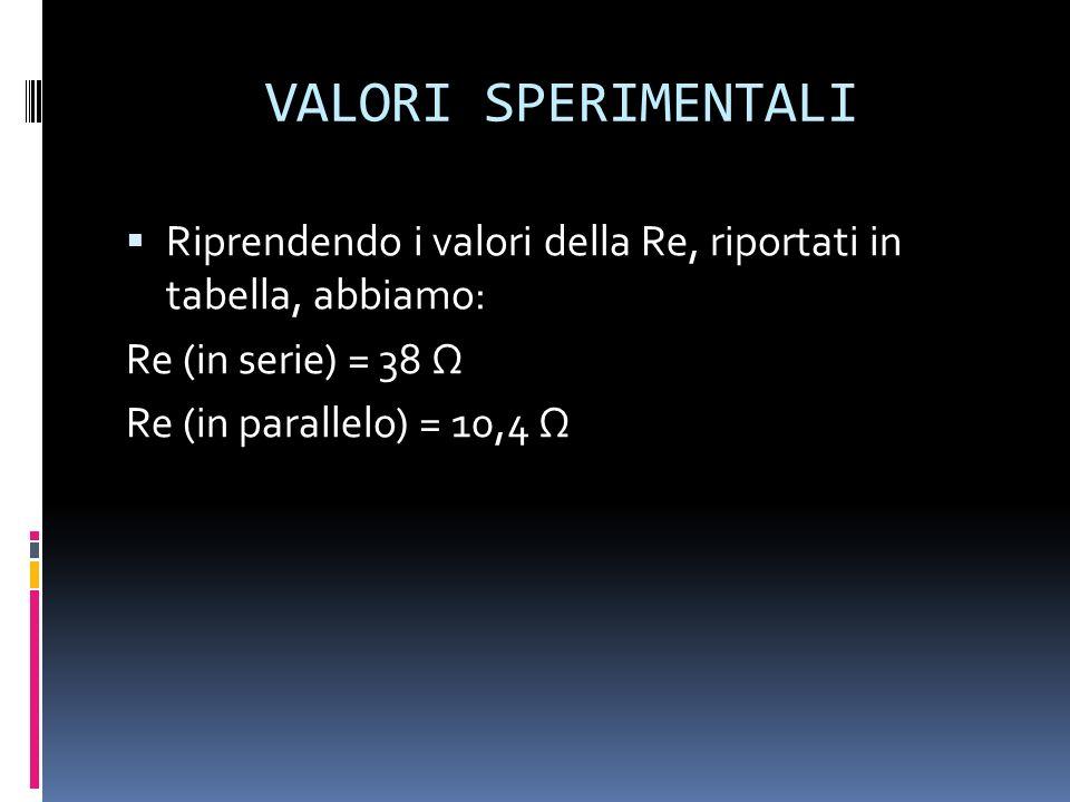 VALORI SPERIMENTALI Riprendendo i valori della Re, riportati in tabella, abbiamo: Re (in serie) = 38 Ω.