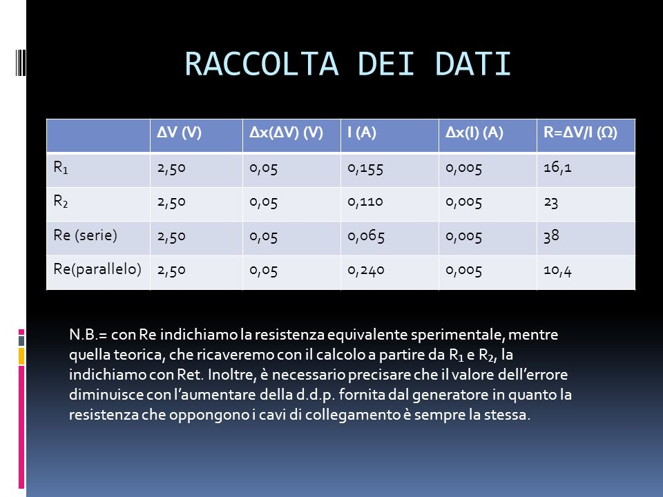 RACCOLTA DEI DATI ΔV (V) Δx(ΔV) (V) I (A) Δx(I) (A) R=ΔV/I (Ω) R₁ 2,50