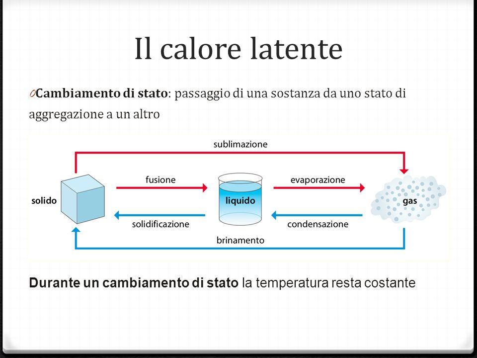 Il calore latenteCambiamento di stato: passaggio di una sostanza da uno stato di aggregazione a un altro.